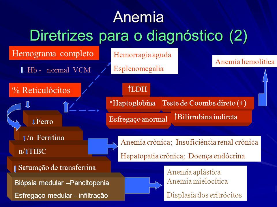 Anemia Diretrizes para o diagnóstico (1) Hemograma completo Deficiência de Fe Sim Não Ferro Esfregaço Sickle Cells->HgSS, SC, S-talassemia Target Cell