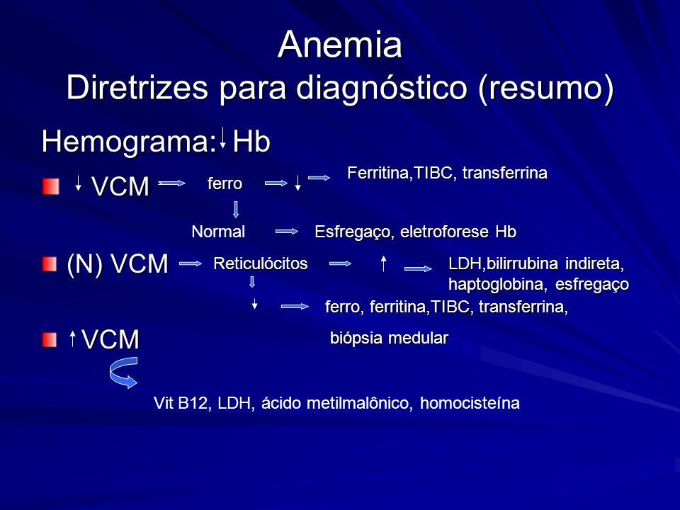 Anemia Diretrizes para o diagnóstico (3) Hemograma completo Hb VCM Vitamina B12 Homocisteína Ácido metil malônico LDH Plaquetas e leucócitos Anemia po