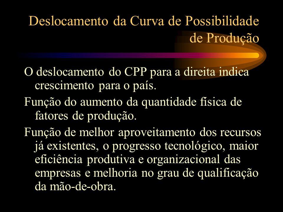 Deslocamento da Curva de Possibilidade de Produção O deslocamento do CPP para a direita indica crescimento para o país.