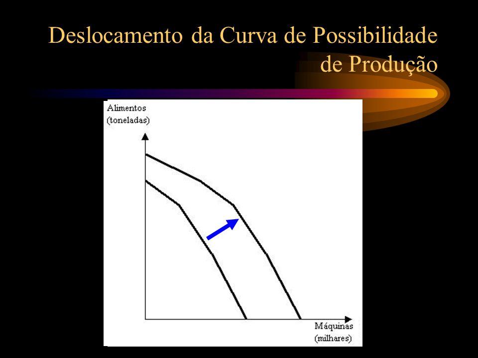 Deslocamento da Curva de Possibilidade de Produção O deslocamento do CPP para a direita indica crescimento para o país. Função do aumento da quantidad