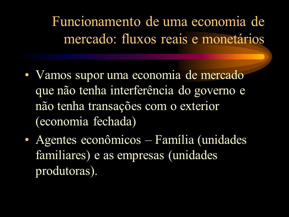 Funcionamento de uma economia de mercado: fluxos reais e monetários Vamos supor uma economia de mercado que não tenha interferência do governo e não tenha transações com o exterior (economia fechada) Agentes econômicos – Família (unidades familiares) e as empresas (unidades produtoras).