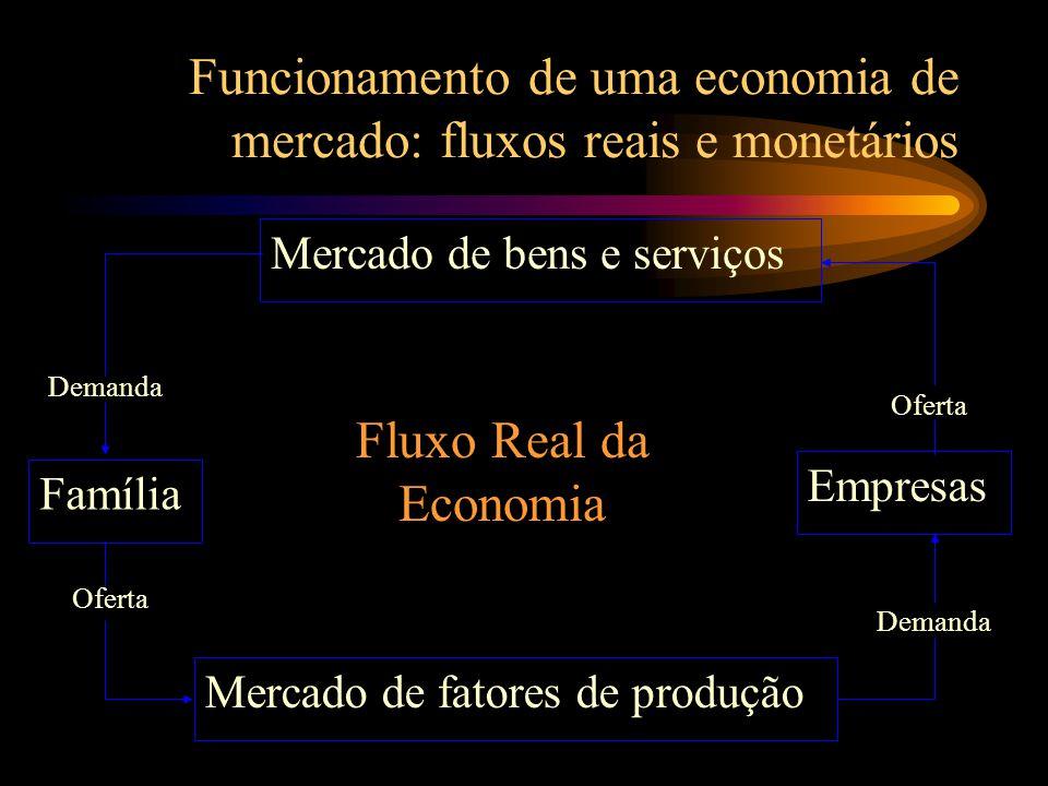 Funcionamento de uma economia de mercado: fluxos reais e monetários Mercado de bens e serviços Mercado de fatores de produção Família Empresas Oferta Demanda Oferta Demanda Fluxo Real da Economia