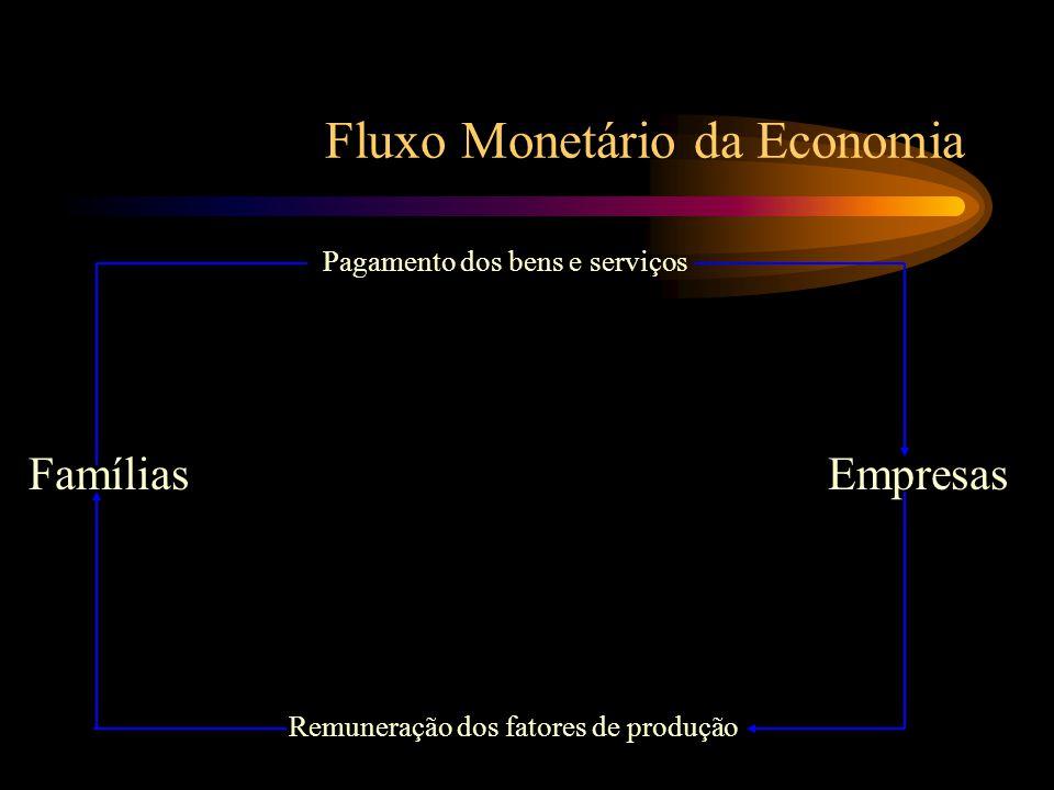 Fluxo Monetário da Economia Famílias Remuneração dos fatores de produção Pagamento dos bens e serviços Empresas