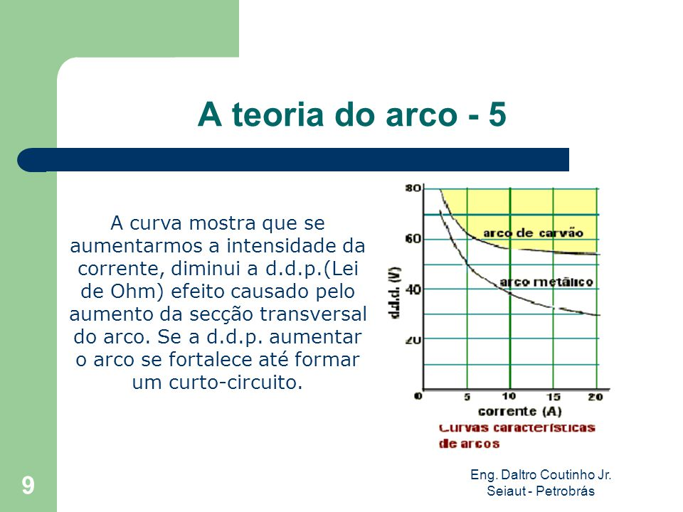 Eng. Daltro Coutinho Jr. Seiaut - Petrobrás 9 A teoria do arco - 5 A curva mostra que se aumentarmos a intensidade da corrente, diminui a d.d.p.(Lei d