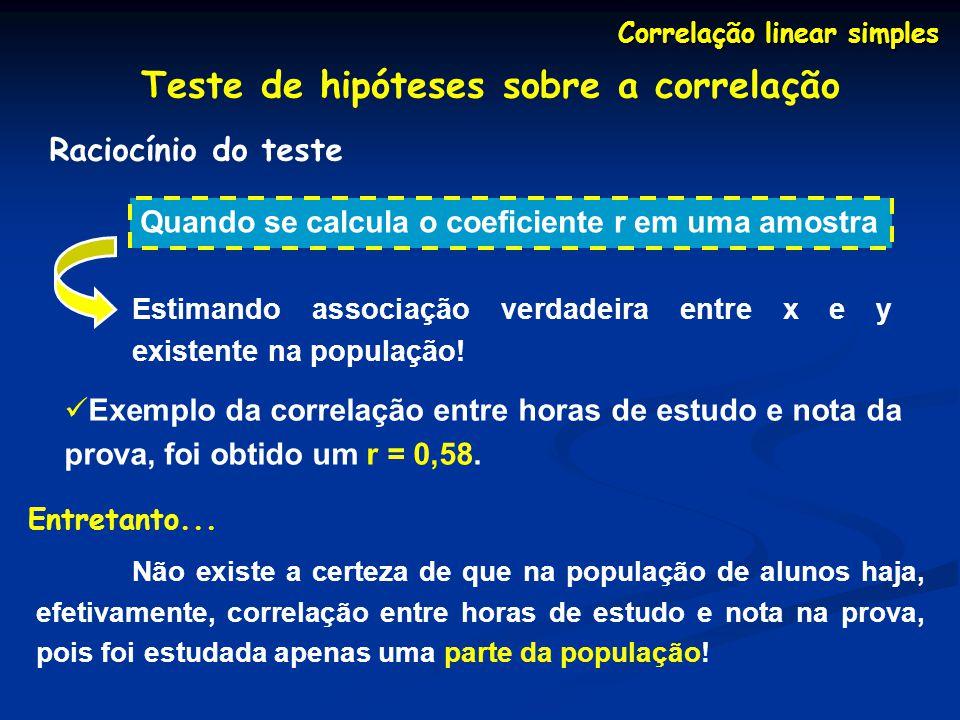 Correlação linear simples Teste de hipóteses sobre a correlação Raciocínio do teste Quando se calcula o coeficiente r em uma amostra Estimando associação verdadeira entre x e y existente na população.