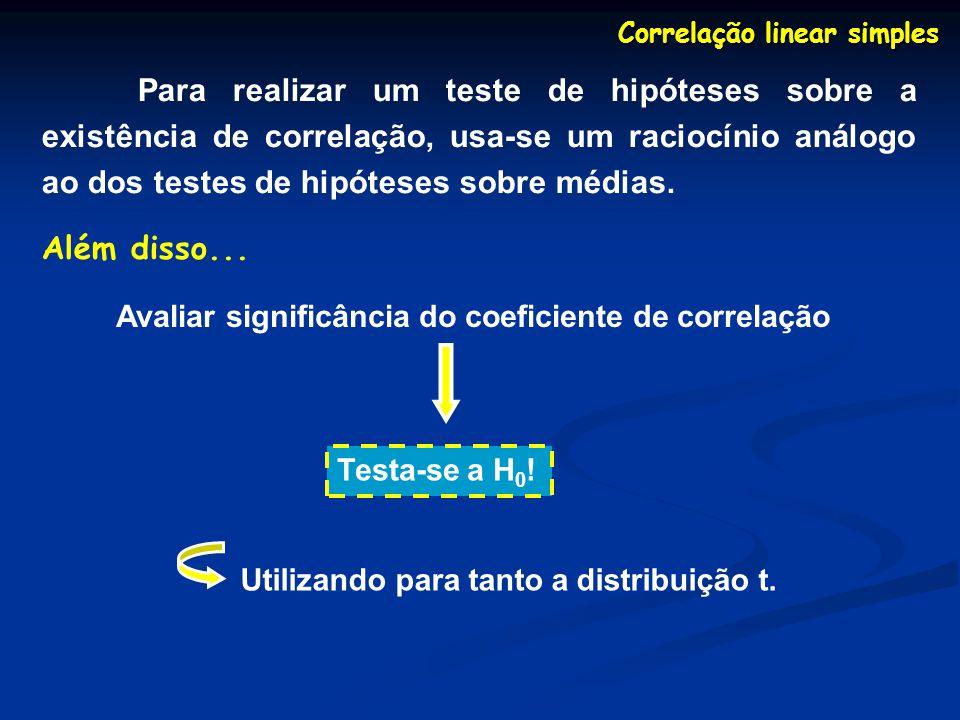 Correlação linear simples Para realizar um teste de hipóteses sobre a existência de correlação, usa-se um raciocínio análogo ao dos testes de hipótese
