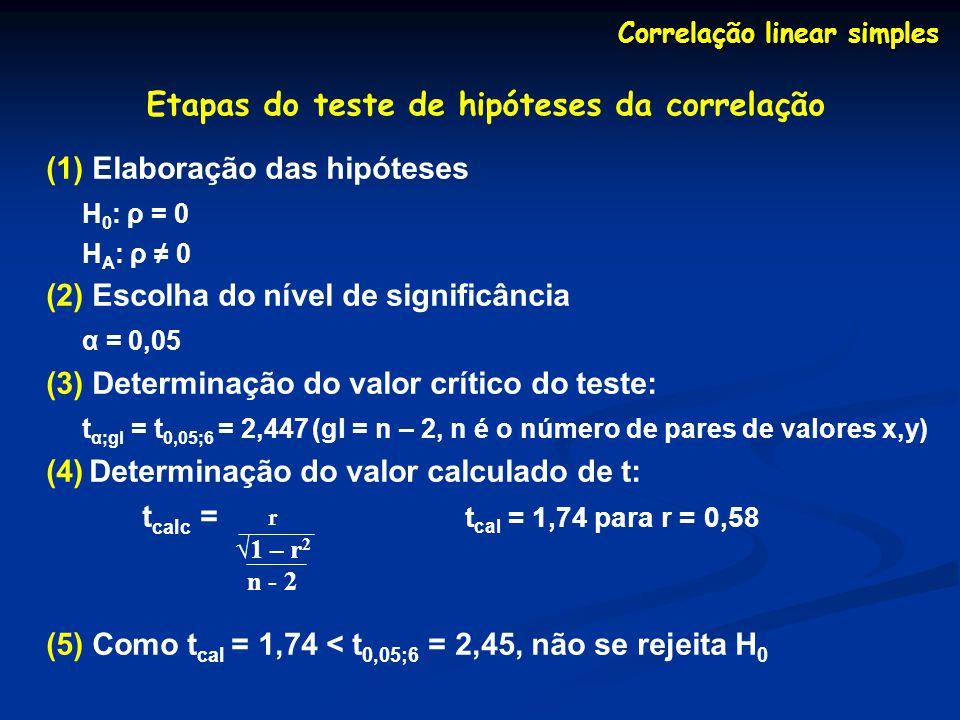 Correlação linear simples Etapas do teste de hipóteses da correlação (1) Elaboração das hipóteses H 0 : ρ = 0 H A : ρ 0 (2) Escolha do nível de signif