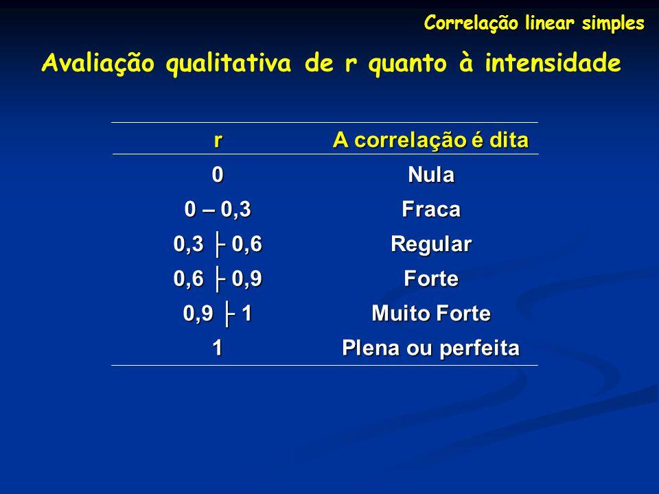 Correlação linear simples Avaliação qualitativa de r quanto à intensidade r A correlação é dita 0Nula 0 – 0,3 Fraca 0,3 0,6 Regular 0,6 0,9 Forte 0,9