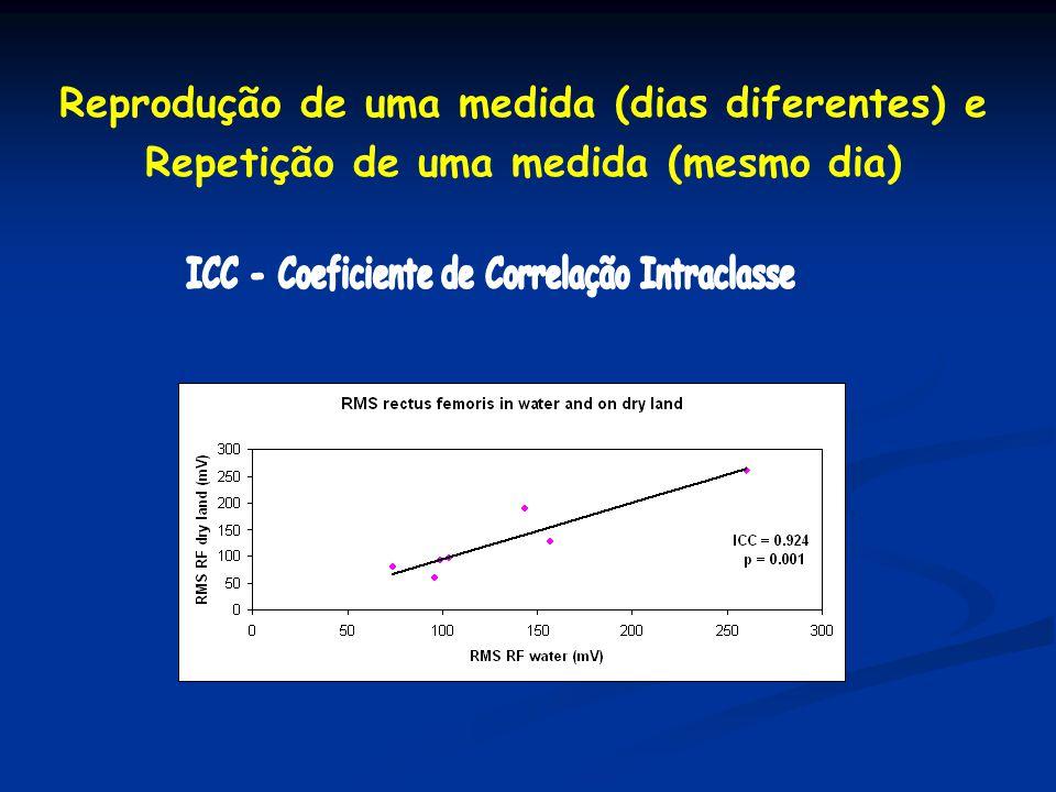 Reprodução de uma medida (dias diferentes) e Repetição de uma medida (mesmo dia)
