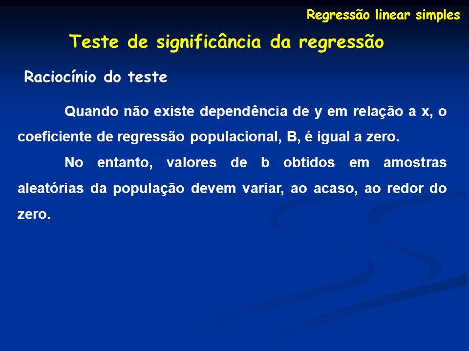Regressão linear simples Teste de significância da regressão Raciocínio do teste Quando não existe dependência de y em relação a x, o coeficiente de r