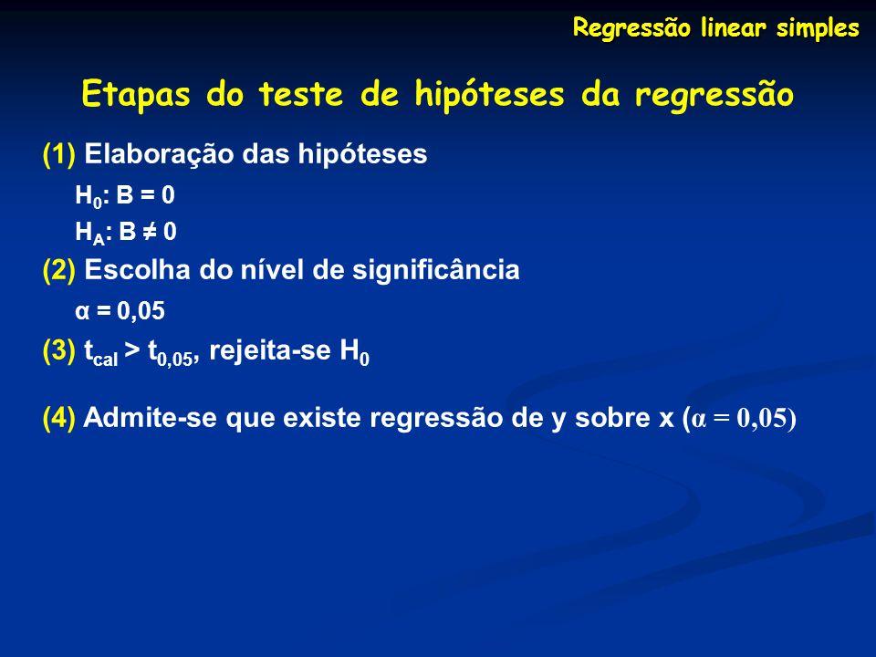 Etapas do teste de hipóteses da regressão (1) Elaboração das hipóteses H 0 : B = 0 H A : B 0 (2) Escolha do nível de significância α = 0,05 (3) t cal > t 0,05, rejeita-se H 0 (4) Admite-se que existe regressão de y sobre x ( α = 0,05) Regressão linear simples