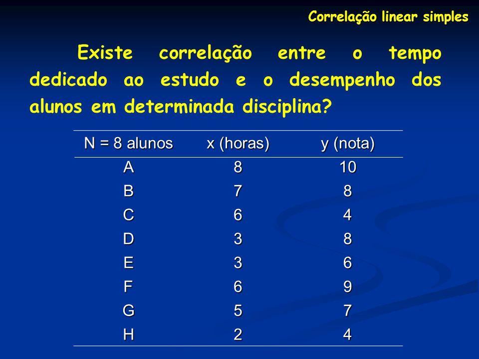 Correlação linear simples Etapas do teste de hipóteses da correlação (1) Elaboração das hipóteses H 0 : ρ = 0 H A : ρ 0 (2) Escolha do nível de significância α = 0,05 (3) Determinação do valor crítico do teste: t α;gl = t 0,05;6 = 2,447 (gl = n – 2, n é o número de pares de valores x,y) (4) Determinação do valor calculado de t: t calc = t cal = 1,74 para r = 0,58 (5) Como t cal = 1,74 < t 0,05;6 = 2,45, não se rejeita H 0 r 1 – r 2 n - 2