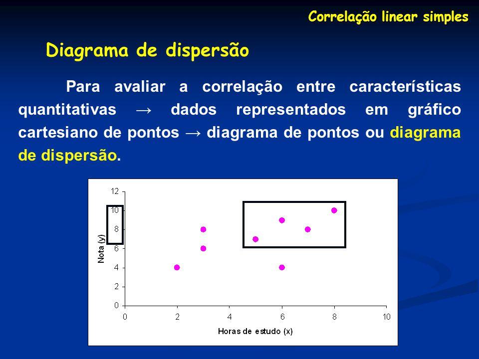 Correlação linear simples Avaliação qualitativa de r quanto à intensidade r A correlação é dita 0Nula 0 – 0,3 Fraca 0,3 0,6 Regular 0,6 0,9 Forte 0,9 1 Muito Forte 1 Plena ou perfeita