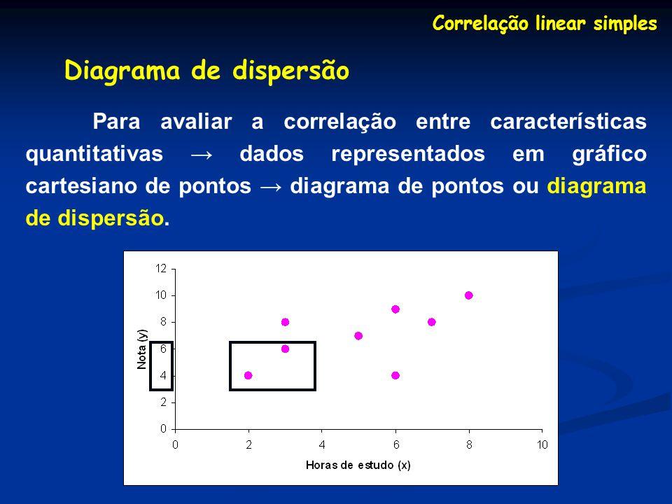 Regressão linear simples Obtenção da reta de regressão Mais comum é estudar a regressão entre x e y utilizando uma amostra da população.