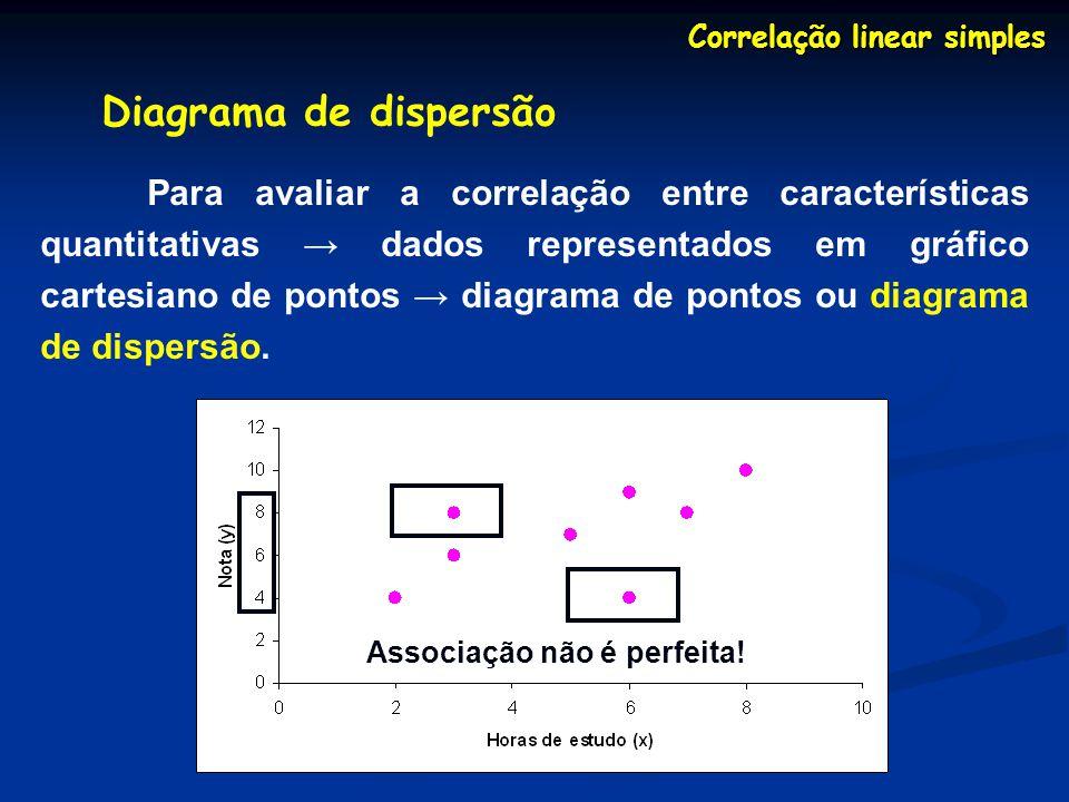 Correlação linear simples Diagrama de dispersão Para avaliar a correlação entre características quantitativas dados representados em gráfico cartesiano de pontos diagrama de pontos ou diagrama de dispersão.