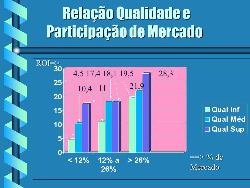 Relação Qualidade e Participação de Mercado Relação Qualidade e Participação de Mercado ==> % de Mercado ROI=> ROI=> 28,34,5 17,4 18,1 19,5 10,4 21,9