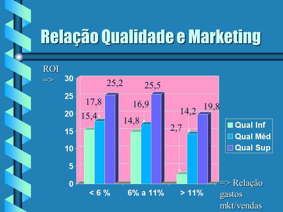 Relação Qualidade e Marketing => Relação gastos mkt/vendas ROI => 2,7 14,2 19,8 25,5 14,8 16,9 25,2 17,8 15,4