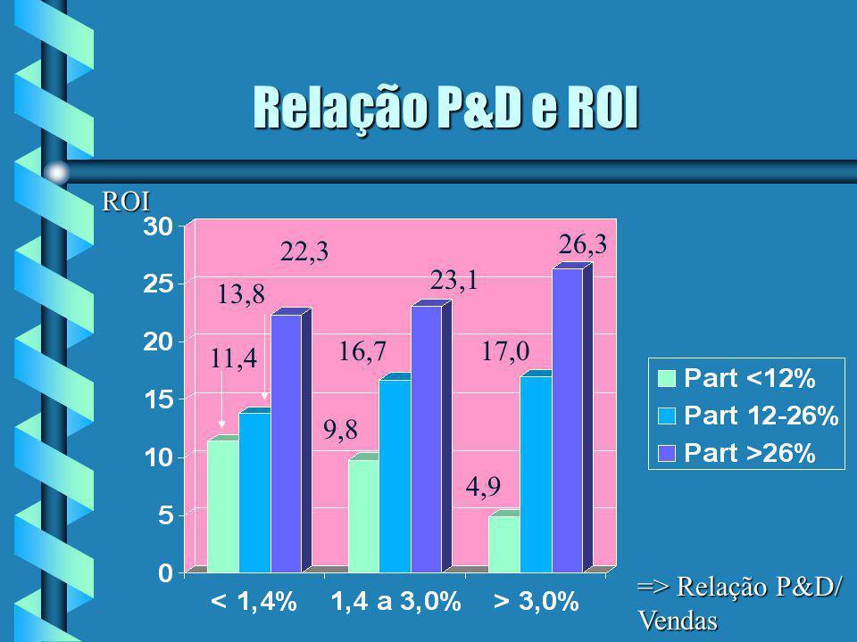 Relação P&D e ROI Relação P&D e ROI => Relação P&D/ Vendas ROI 26,3 4,9 17,0 23,1 9,8 16,7 22,3 11,4 13,8