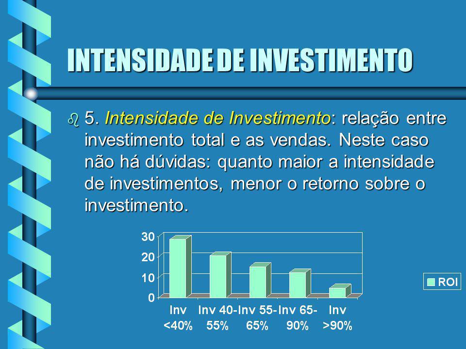 INTENSIDADE DE INVESTIMENTO b 5. Intensidade de Investimento: relação entre investimento total e as vendas. Neste caso não há dúvidas: quanto maior a