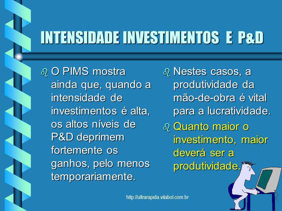 http://ultrarapida.vilabol.com.br INTENSIDADE INVESTIMENTOS E P&D b O PIMS mostra ainda que, quando a intensidade de investimentos é alta, os altos ní