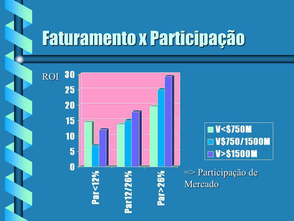 Faturamento x Participação => Participação de Mercado ROI