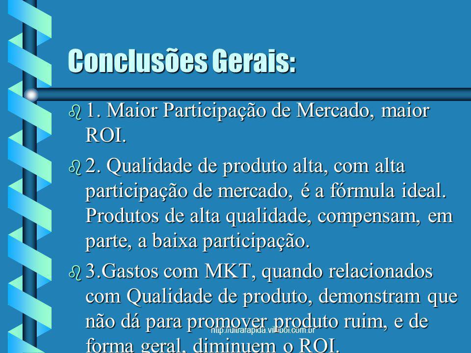 http://ultrarapida.vilabol.com.br Conclusões Gerais: b 1. Maior Participação de Mercado, maior ROI. b 2. Qualidade de produto alta, com alta participa