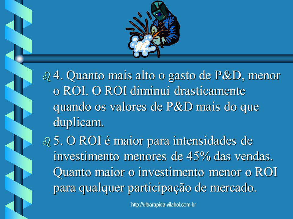 http://ultrarapida.vilabol.com.br b 4. Quanto mais alto o gasto de P&D, menor o ROI. O ROI diminui drasticamente quando os valores de P&D mais do que
