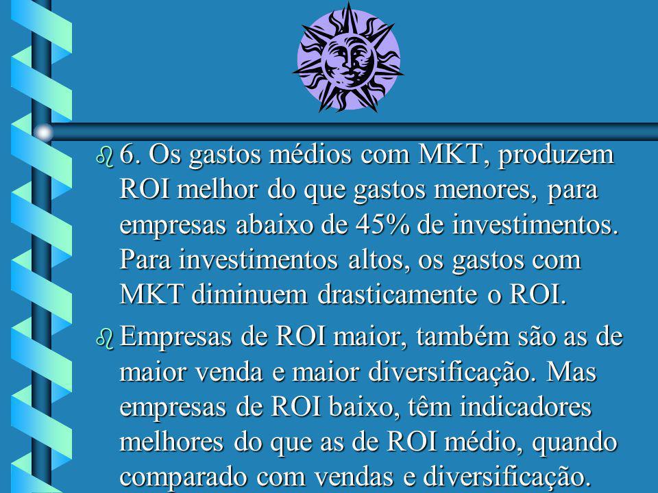 b 6. Os gastos médios com MKT, produzem ROI melhor do que gastos menores, para empresas abaixo de 45% de investimentos. Para investimentos altos, os g