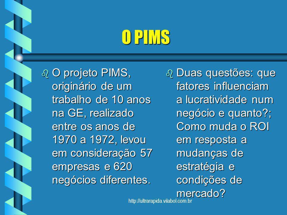 http://ultrarapida.vilabol.com.br O PIMS O PIMS b O projeto PIMS, originário de um trabalho de 10 anos na GE, realizado entre os anos de 1970 a 1972,