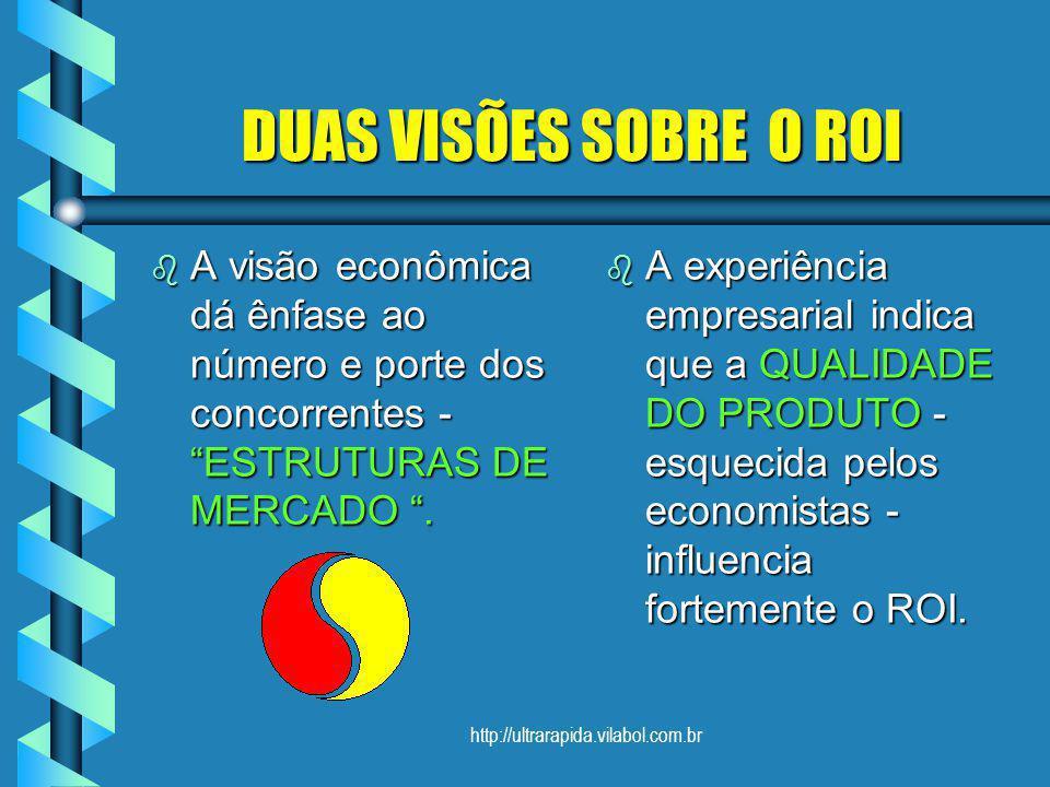 http://ultrarapida.vilabol.com.br DUAS VISÕES SOBRE O ROI DUAS VISÕES SOBRE O ROI b A visão econômica dá ênfase ao número e porte dos concorrentes - E