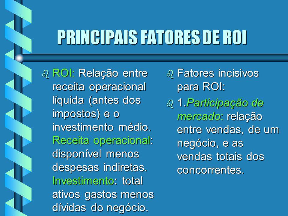 PRINCIPAIS FATORES DE ROI PRINCIPAIS FATORES DE ROI b ROI: Relação entre receita operacional líquida (antes dos impostos) e o investimento médio. Rece