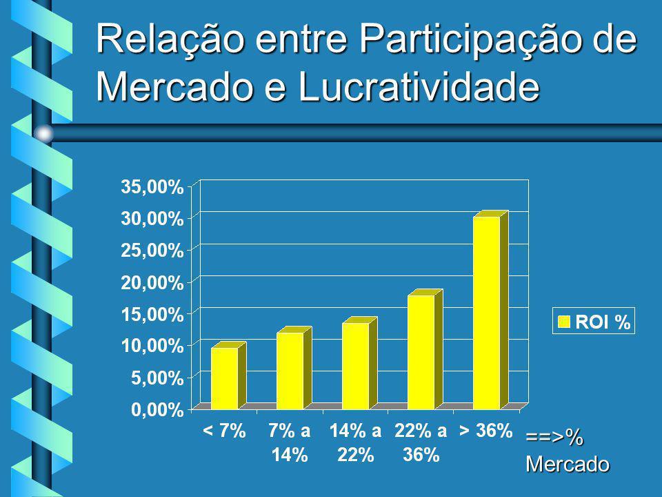 Relação entre Participação de Mercado e Lucratividade ==>% Mercado