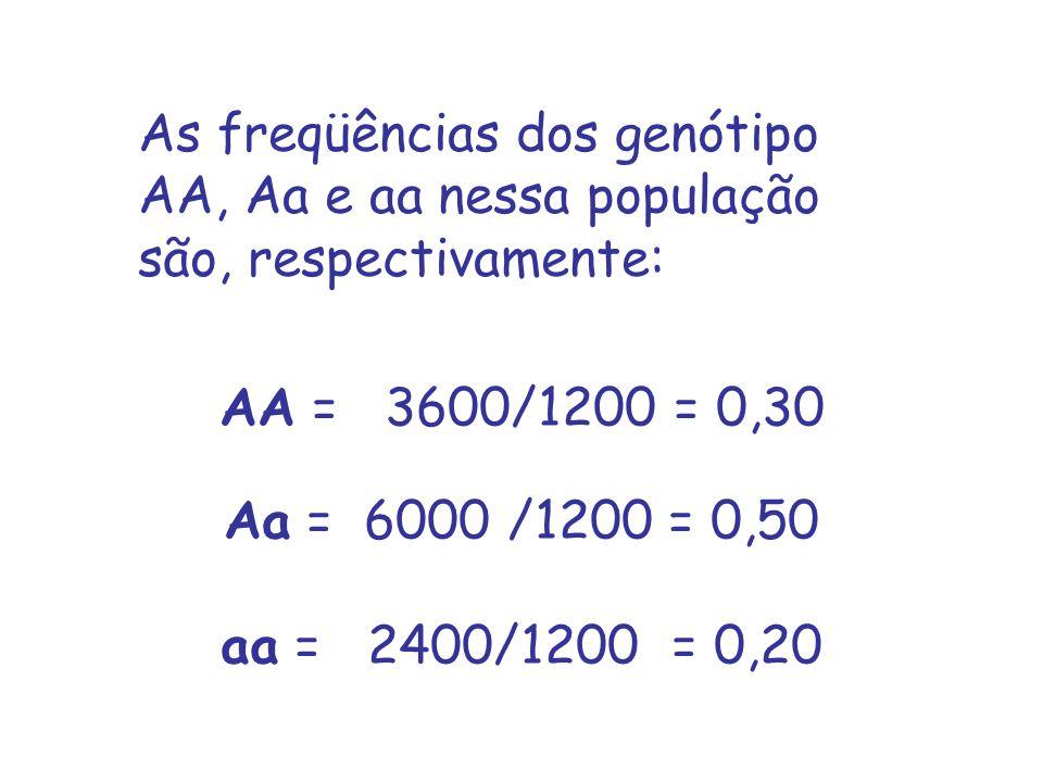 As freqüências dos genótipo AA, Aa e aa nessa população são, respectivamente: AA = 3600/1200 = 0,30 Aa = 6000 /1200 = 0,50 aa = 2400/1200 = 0,20