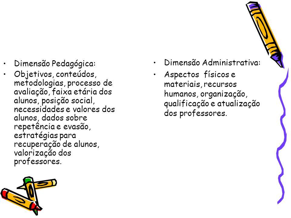 Dimensão Pedagógica: Objetivos, conteúdos, metodologias, processo de avaliação, faixa etária dos alunos, posição social, necessidades e valores dos al