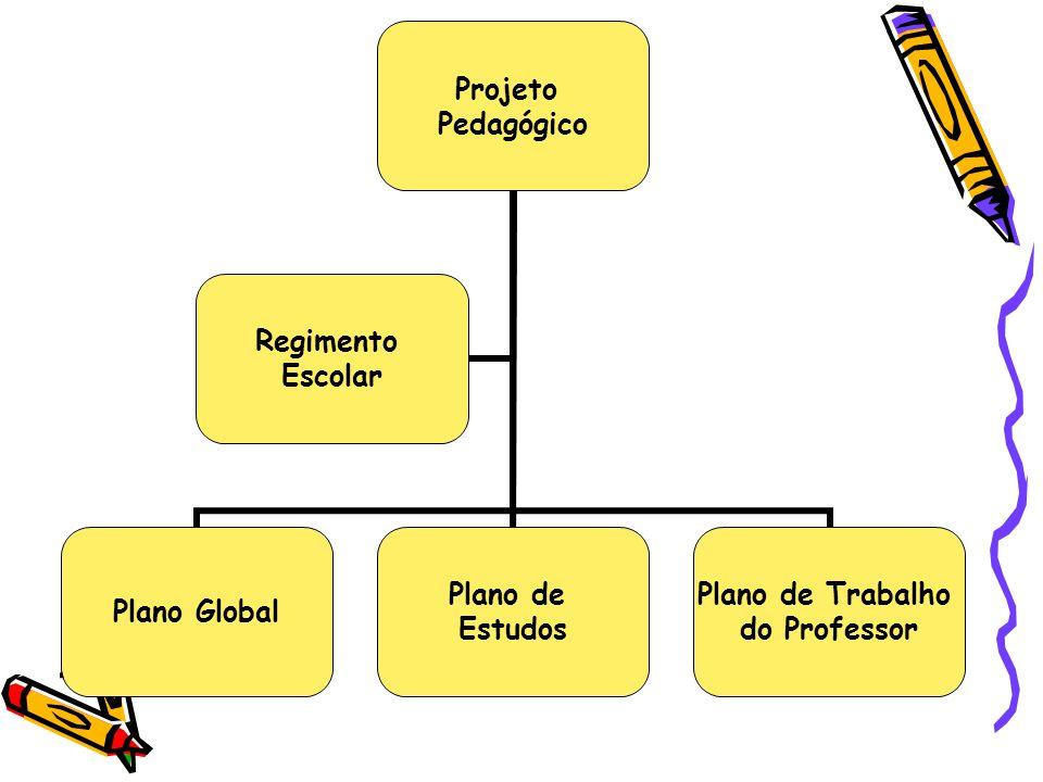 PROJETO PEDAGÓGICO VISÃO DA ESCOLA ESCOLA QUE TEMOS ESCOLA QUE QUEREMOS AVALIAÇÃO CONTÍNUA PLANEJAMENTO PLANO DE AÇÃO OBJETIVOS ESPECÍFICOS ESTRATÉGIAS DE AÇÃO PERÍODO RECURSOS RESPONSÁVEIS