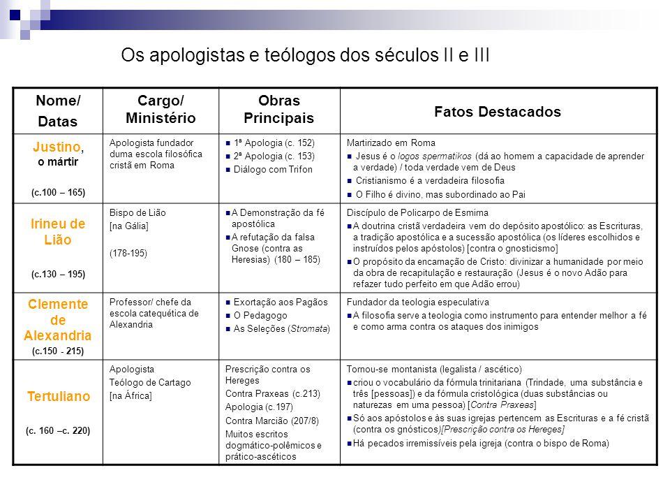 Os apologistas e teólogos dos séculos II e III Nome/ Datas Cargo/ Ministério Obras Principais Fatos Destacados Justino, o mártir (c.100 – 165) Apologi