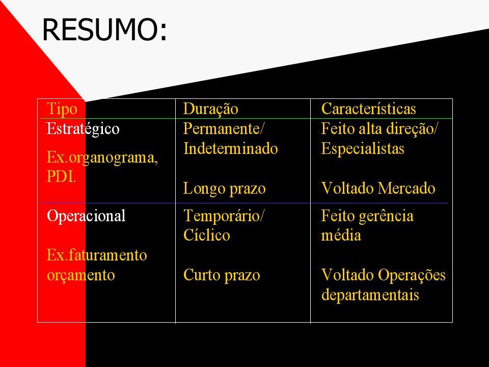 b)PLANOS QUANTO À DURAÇÃO 1.Temporários/Cíclicos duração limitada; a cada período novo plano é refeito; elaborados gerência média. Ex: faturamento, pr