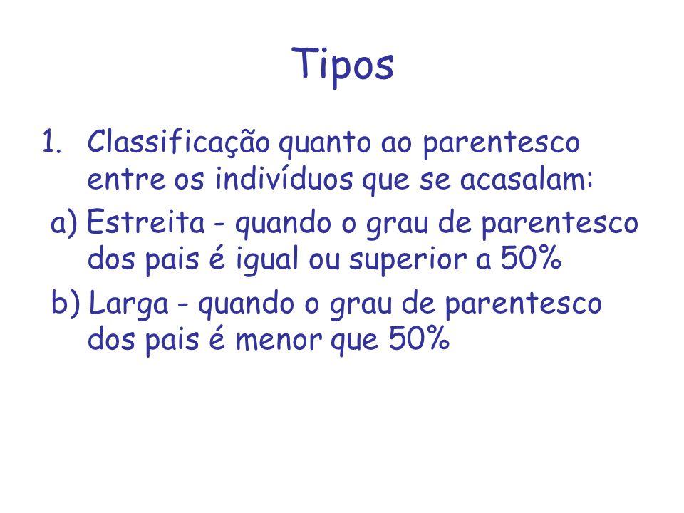 Tipos 1.Classificação quanto ao parentesco entre os indivíduos que se acasalam: a) Estreita - quando o grau de parentesco dos pais é igual ou superior