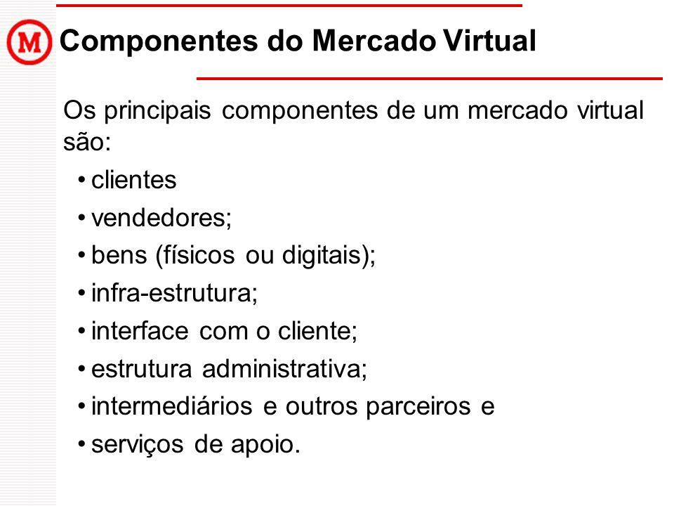 Os principais componentes de um mercado virtual são: clientes vendedores; bens (físicos ou digitais); infra-estrutura; interface com o cliente; estrut