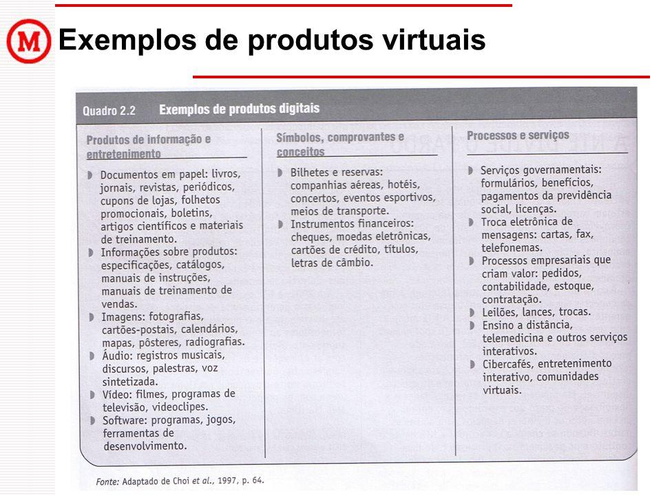 Exemplos de produtos virtuais