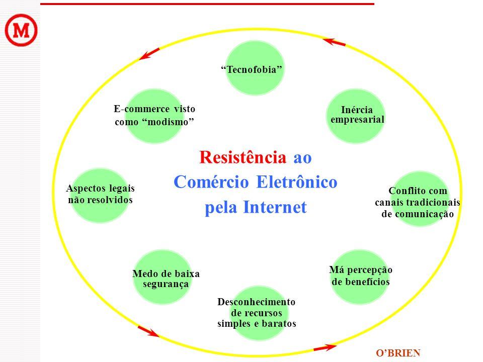 Tecnofobia E-commerce visto como modismo Medo de baixa segurança Desconhecimento de recursos simples e baratos Má percepção de benefícios Conflito com