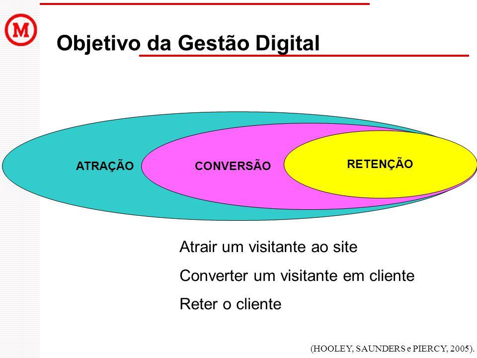 Objetivo da Gestão Digital ATRAÇÃO CONVERSÃO RETENÇÃO Atrair um visitante ao site Converter um visitante em cliente Reter o cliente (HOOLEY, SAUNDERS
