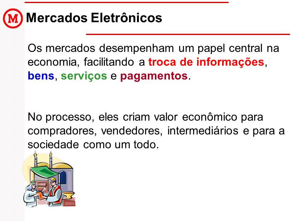 Mercados Eletrônicos Os mercados desempenham um papel central na economia, facilitando a troca de informações, bens, serviços e pagamentos. No process