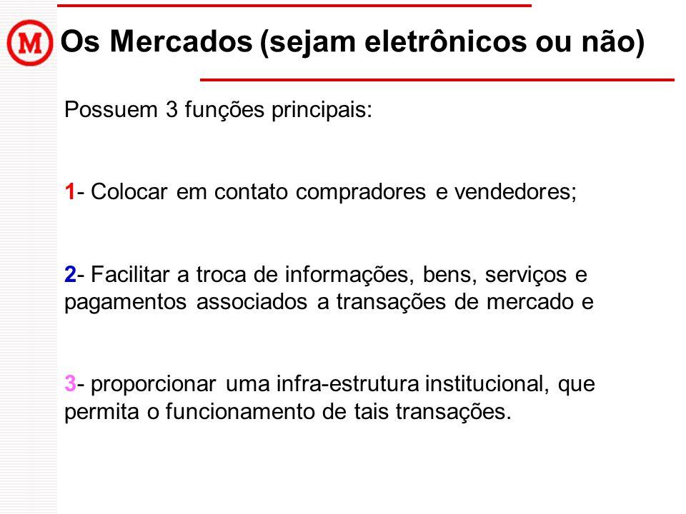 Os Mercados (sejam eletrônicos ou não) Possuem 3 funções principais: 1- Colocar em contato compradores e vendedores; 2- Facilitar a troca de informaçõ