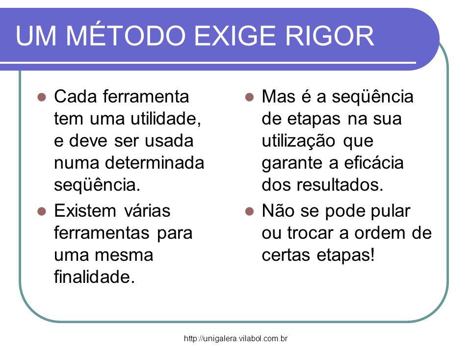 http://unigalera.vilabol.com.br UM MÉTODO EXIGE RIGOR Cada ferramenta tem uma utilidade, e deve ser usada numa determinada seqüência. Existem várias f