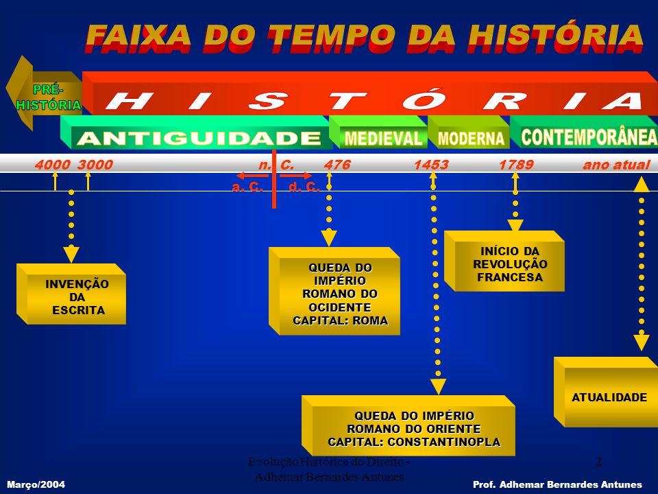 Evolução Histórica do Direito - Adhemar Bernardes Antunes 2 4000 3000 n. C. 476 1453 1789 ano atual a. C. d. C. QUEDA DO IMPÉRIO ROMANO DO OCIDENTE CA