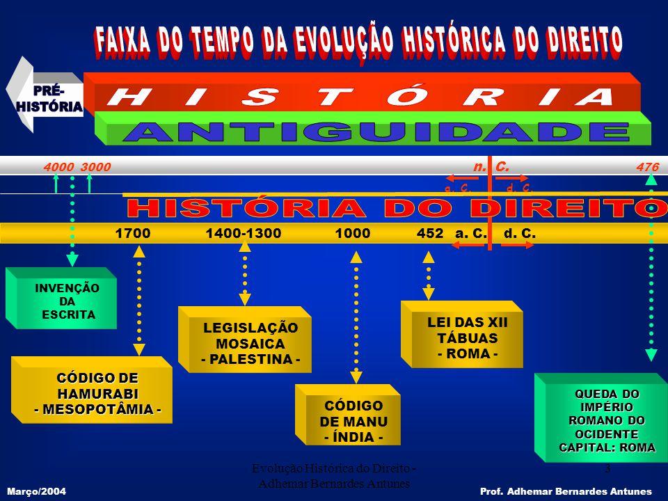 Evolução Histórica do Direito - Adhemar Bernardes Antunes 3 1700 1400-1300 1000 452 4000 3000 n. C. 476 a. C. d. C. QUEDA DO IMPÉRIO ROMANO DO OCIDENT
