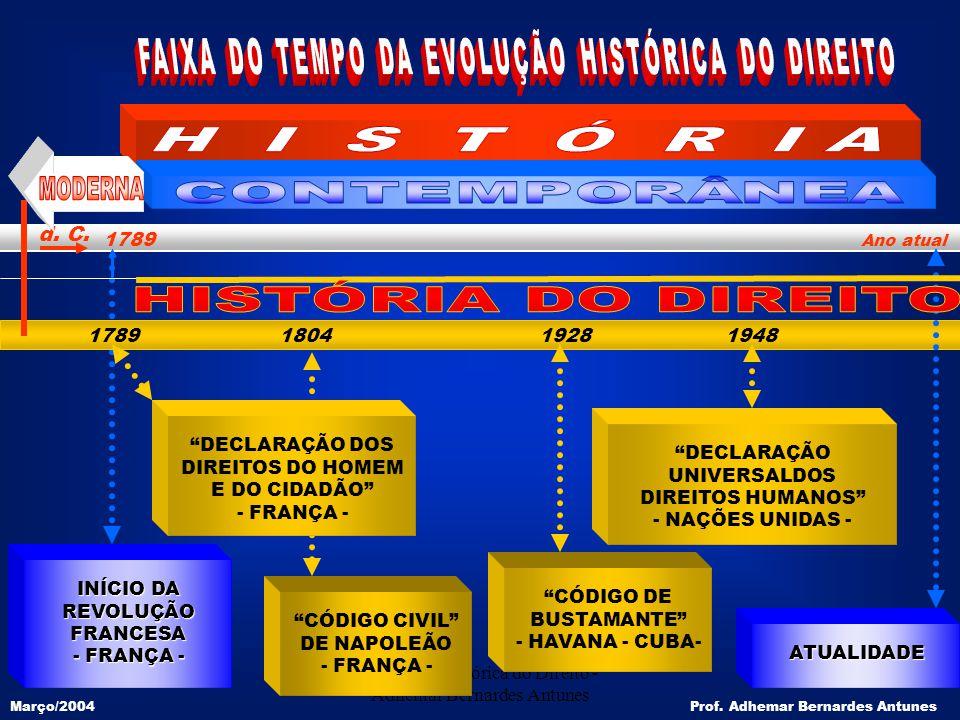 Evolução Histórica do Direito - Adhemar Bernardes Antunes 6 1789 1804 1928 1948 1789 Ano atual d. C. ATUALIDADE Prof. Adhemar Bernardes Antunes CÓDIGO