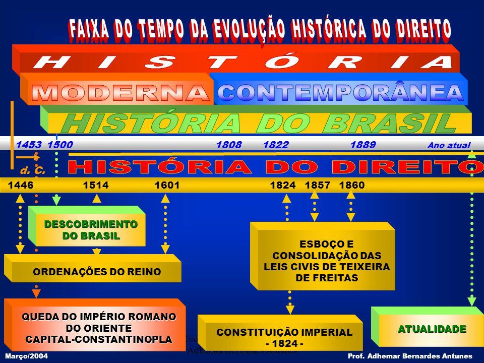 Evolução Histórica do Direito - Adhemar Bernardes Antunes 7 ORDENAÇÕES DO REINO 1446 1514 1601 1824 1857 1860 1453 1500 1808 1822 1889 Ano atual d. C.