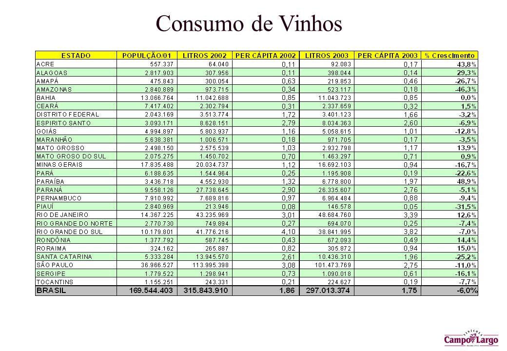 Consumo de Vinhos
